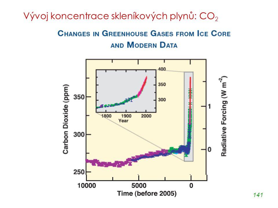 141 Vývoj koncentrace skleníkových plynů: CO 2