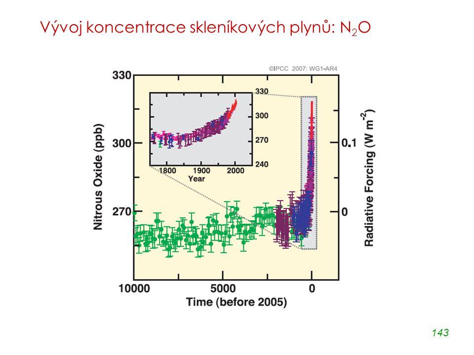 143 Vývoj koncentrace skleníkových plynů: N 2 O