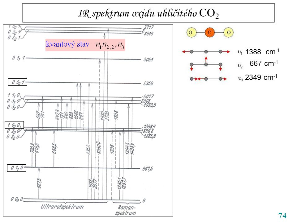 74 IR spektrum oxidu uhličitého CO 2 CO 2 1388 cm -1 667 cm -1 2349 cm -1
