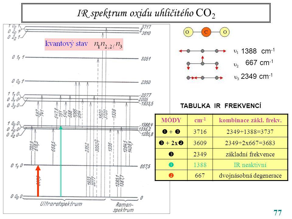 77 IR spektrum oxidu uhličitého CO 2 CO 2 1388 cm -1 667 cm -1 2349 cm -1 TABULKA IR FREKVENCÍ MÓDYcm -1 kombinace zákl.
