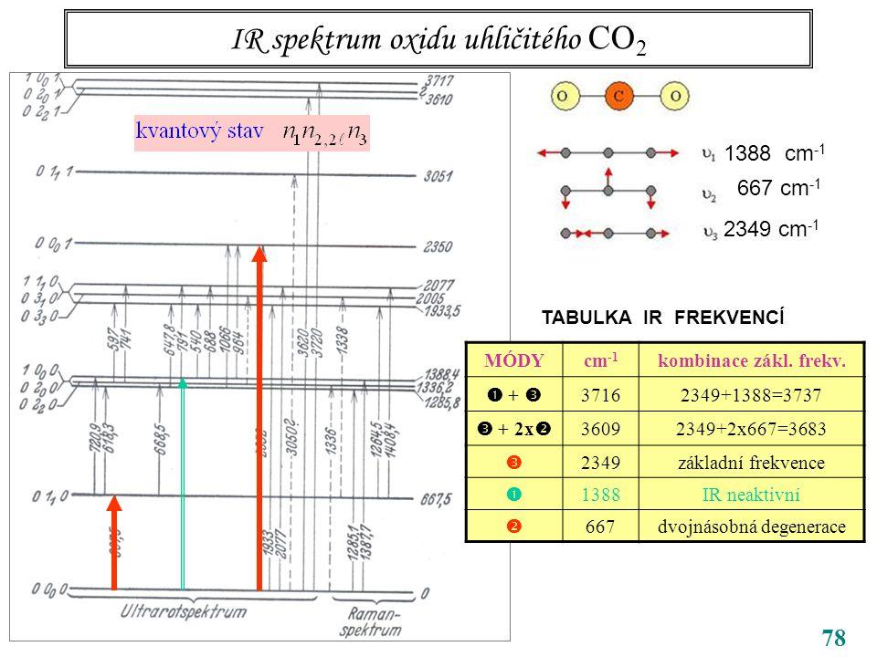 78 IR spektrum oxidu uhličitého CO 2 CO 2 1388 cm -1 667 cm -1 2349 cm -1 TABULKA IR FREKVENCÍ MÓDYcm -1 kombinace zákl.