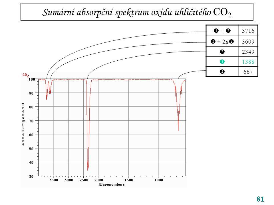 81 Sumární absorpční spektrum oxidu uhličitého CO 2  +  3716  + 2x  3609  2349  1388  667