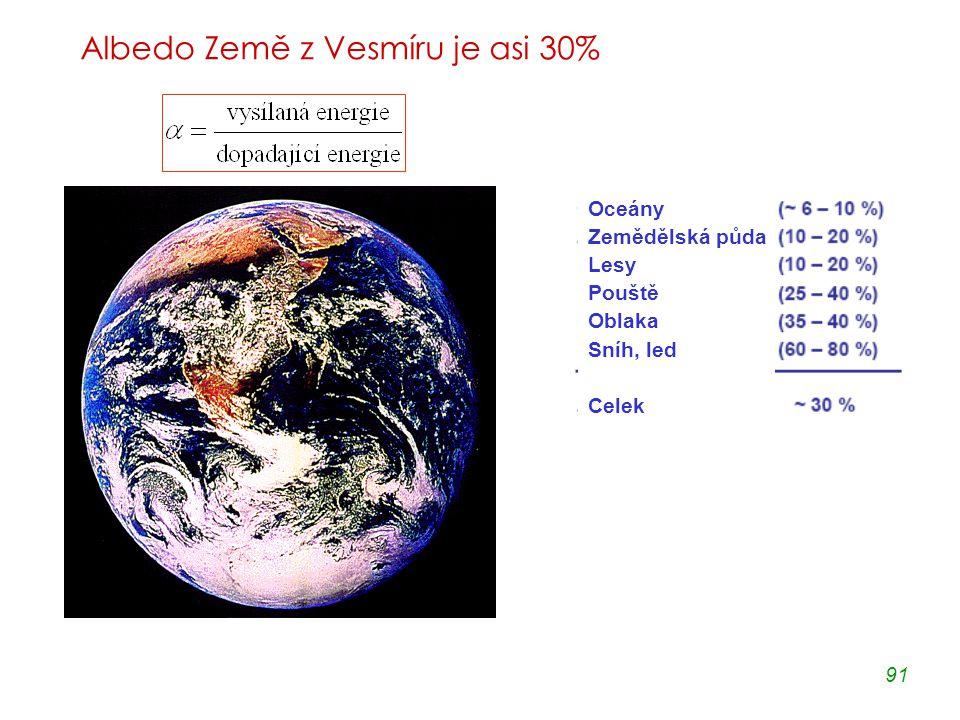 91 Albedo Země z Vesmíru je asi 30% Oceány Zemědělská půda Lesy Pouště Oblaka Sníh, led Celek
