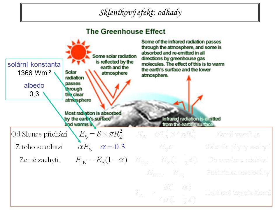 93 Skleníkový efekt: odhady solární konstanta 1368 Wm -2 albedo 0,3
