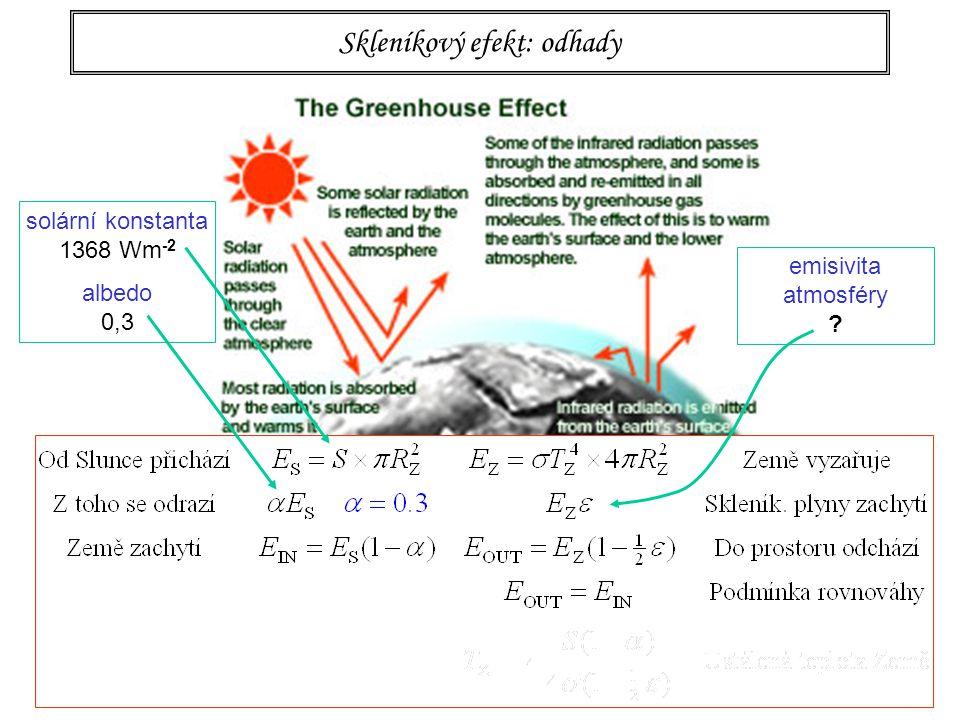 94 Skleníkový efekt: odhady emisivita atmosféry solární konstanta 1368 Wm -2 albedo 0,3