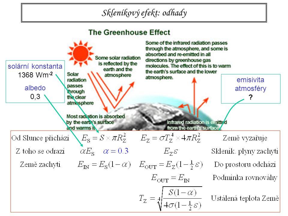 95 Skleníkový efekt: odhady emisivita atmosféry solární konstanta 1368 Wm -2 albedo 0,3