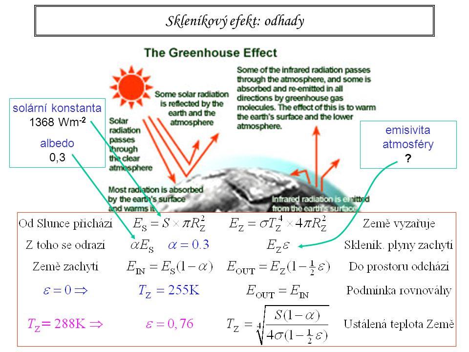 96 Skleníkový efekt: odhady emisivita atmosféry solární konstanta 1368 Wm -2 albedo 0,3
