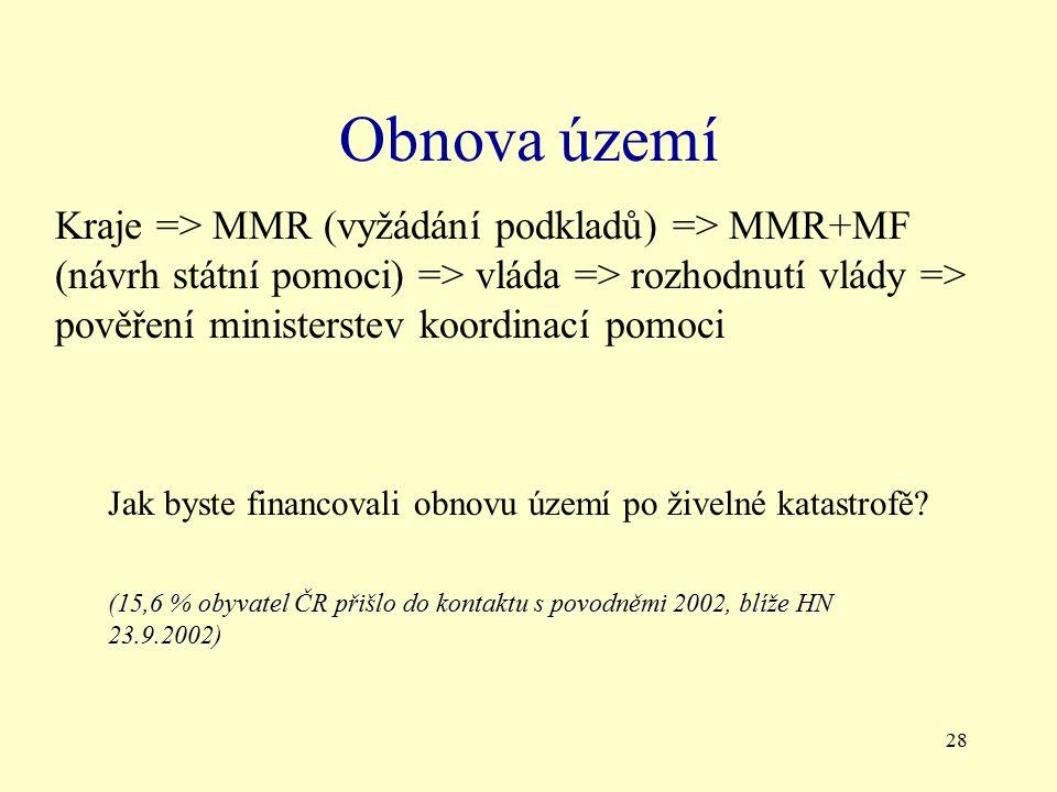 28 Obnova území Kraje => MMR (vyžádání podkladů) => MMR+MF (návrh státní pomoci) => vláda => rozhodnutí vlády => pověření ministerstev koordinací pomoci Jak byste financovali obnovu území po živelné katastrofě.