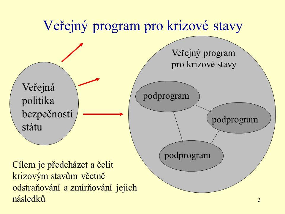 3 Veřejný program pro krizové stavy Veřejná politika bezpečnosti státu Veřejný program pro krizové stavy podprogram Cílem je předcházet a čelit krizovým stavům včetně odstraňování a zmírňování jejich následků