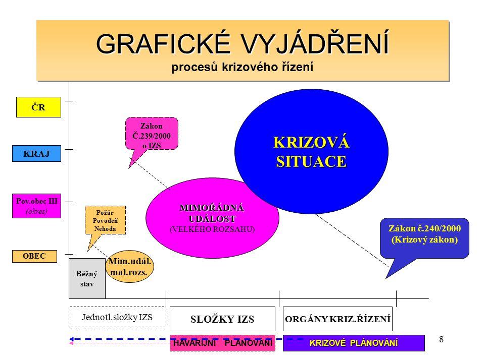 8 GRAFICKÉ VYJÁDŘENÍ GRAFICKÉ VYJÁDŘENÍ procesů krizového řízení GRAFICKÉ VYJÁDŘENÍ procesů krizového řízení Mim.udál. mal.rozs. MIMOŘÁDNÁUDÁLOST (VEL