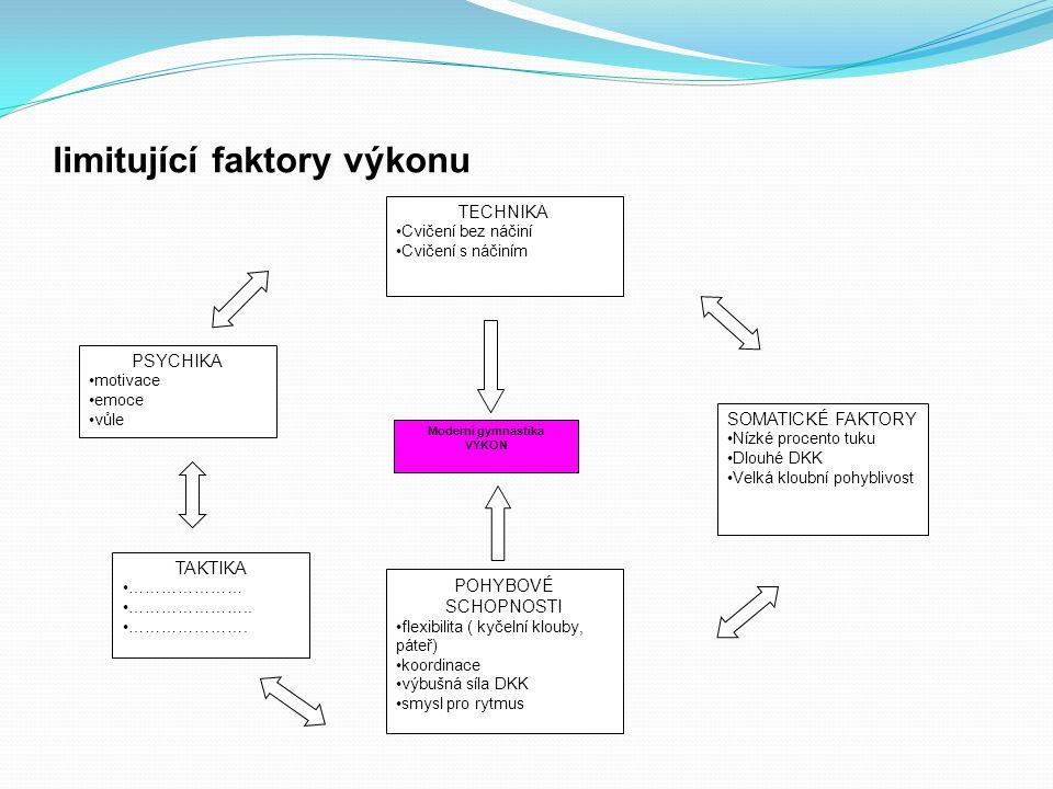 limitující faktory výkonu Moderní gymnastika VÝKON TECHNIKA Cvičení bez náčiní Cvičení s náčiním POHYBOVÉ SCHOPNOSTI flexibilita ( kyčelní klouby, pát