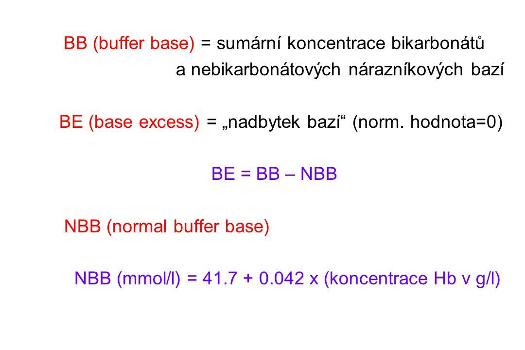 """BB (buffer base) = sumární koncentrace bikarbonátů a nebikarbonátových nárazníkových bazí BE (base excess) = """"nadbytek bazí"""" (norm. hodnota=0) BE = BB"""