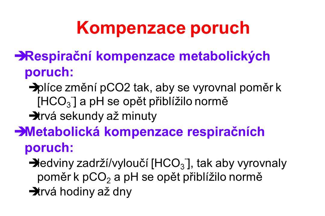 Kompenzace poruch  Respirační kompenzace metabolických poruch:  plíce změní pCO2 tak, aby se vyrovnal poměr k [HCO 3 - ] a pH se opět přiblížilo nor