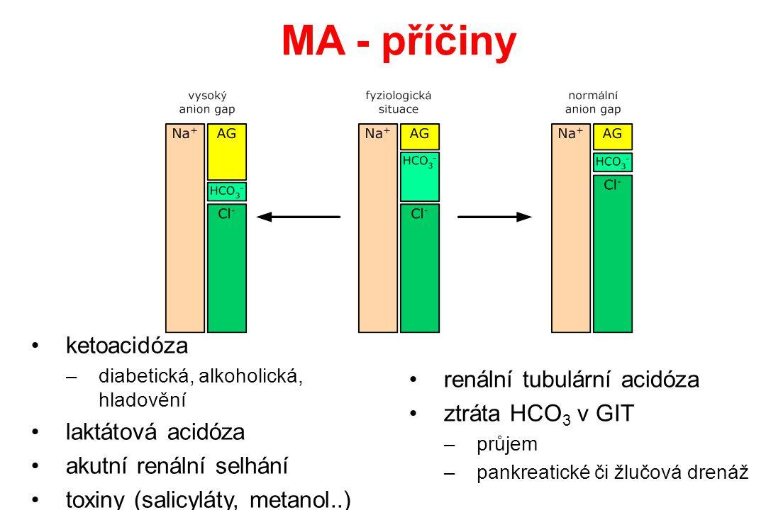 MA - příčiny ketoacidóza –diabetická, alkoholická, hladovění laktátová acidóza akutní renální selhání toxiny (salicyláty, metanol..) renální tubulární