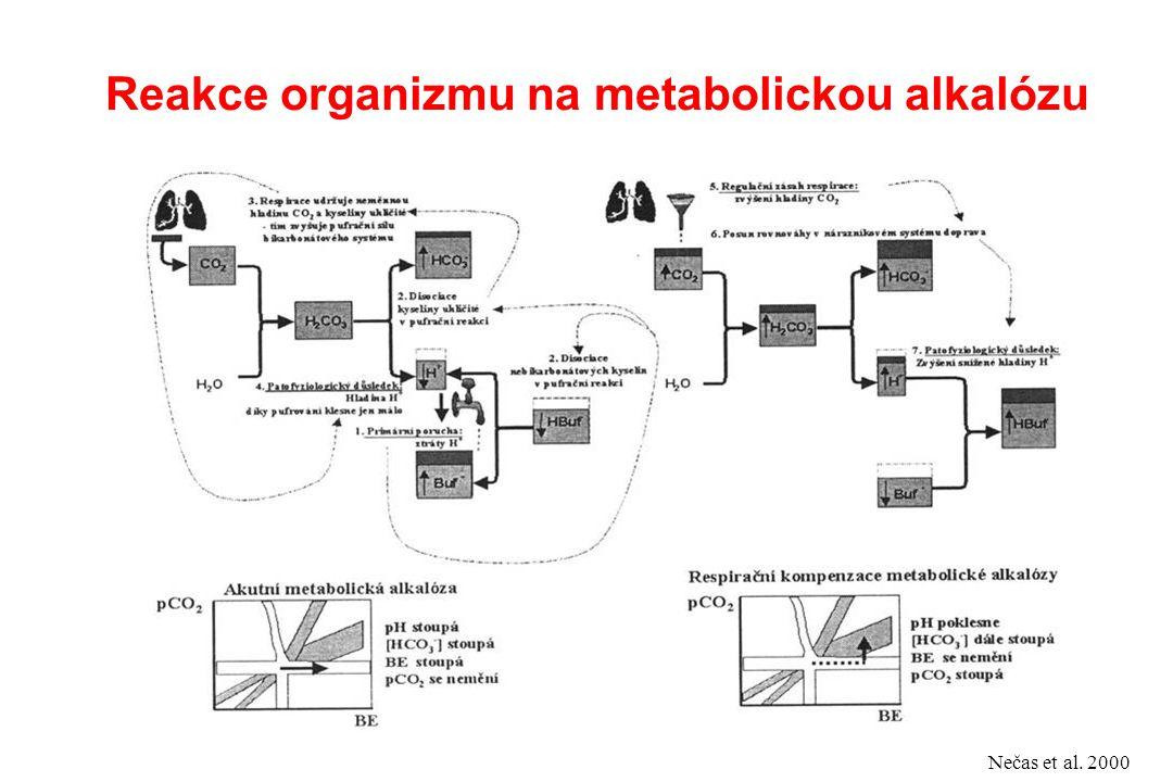 Reakce organizmu na metabolickou alkalózu Nečas et al. 2000