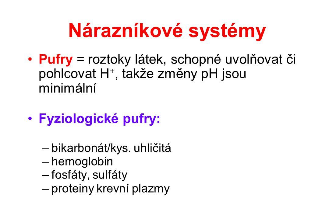 Nárazníkové systémy Pufry = roztoky látek, schopné uvolňovat či pohlcovat H +, takže změny pH jsou minimální Fyziologické pufry: –bikarbonát/kys. uhli