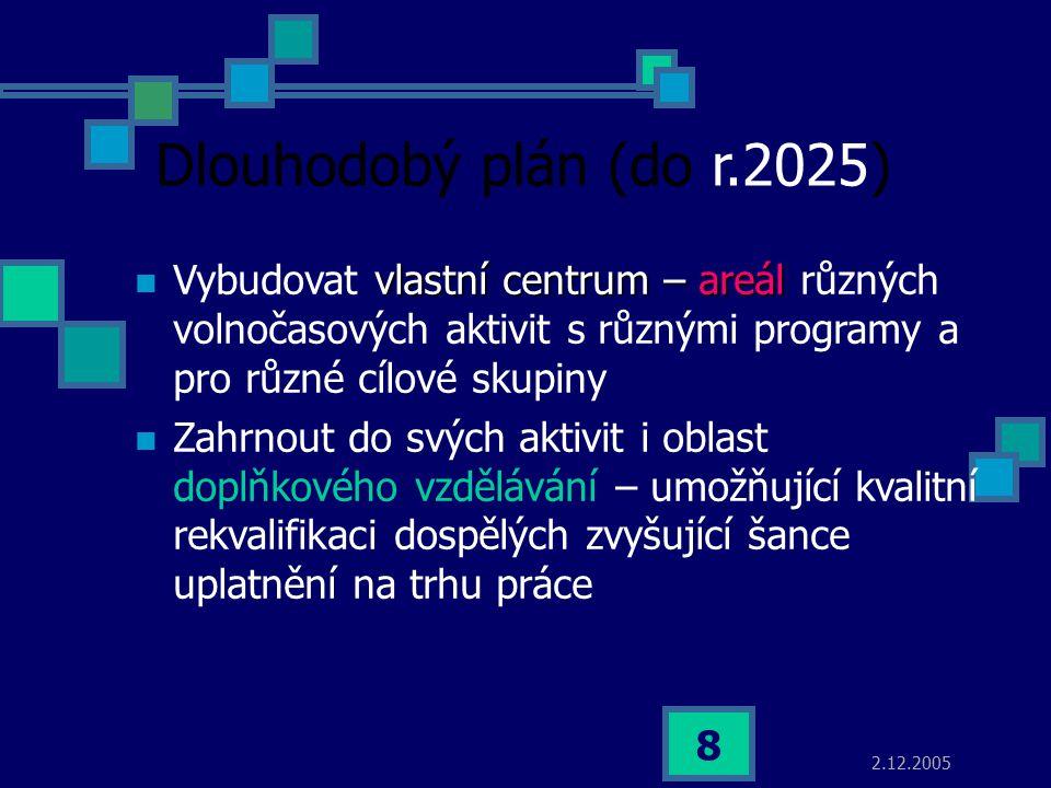 2.12.2005 8 Dlouhodobý plán (do r.2025) vlastní centrum – areál Vybudovat vlastní centrum – areál různých volnočasových aktivit s různými programy a p