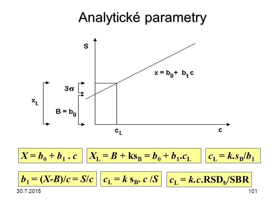 X = b 0 + b 1. cX L = B + ks B = b 0 + b 1.c L c L = k.s B /b 1 b 1 = (X-B)/c = S/cc L = k s B. c /S c L = k.c.RSD b /SBR Analytické parametry 30.7.20