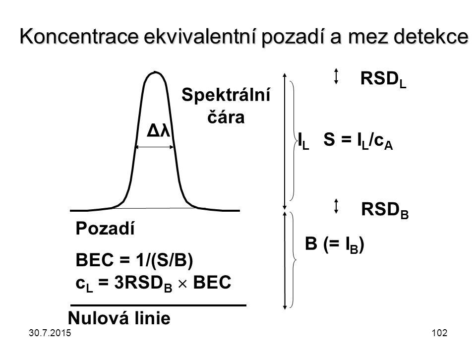 Nulová linie Pozadí Spektrální čára BEC = 1/(S/B) c L = 3RSD B  BEC I L S = I L /c A Koncentrace ekvivalentní pozadí a mez detekce RSD L Δλ RSD B B (