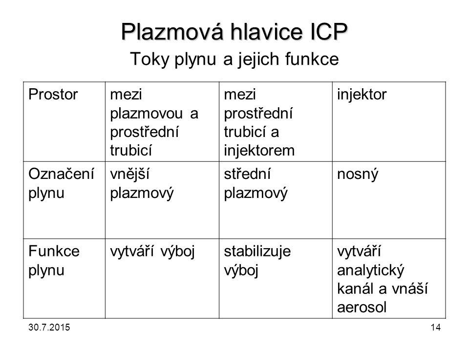 Plazmová hlavice ICP Plazmová hlavice ICP Toky plynu a jejich funkce Prostormezi plazmovou a prostřední trubicí mezi prostřední trubicí a injektorem i