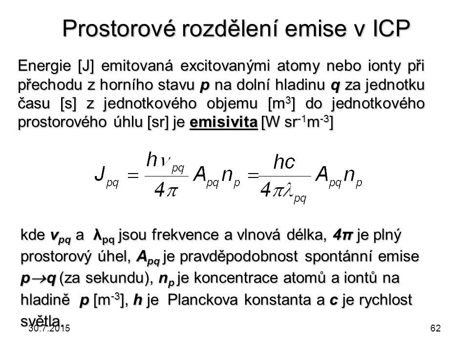 Prostorové rozdělení emise v ICP Energie [J] emitovaná excitovanými atomy nebo ionty při přechodu z horního stavu p na dolní hladinu q za jednotku čas