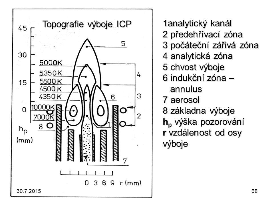 1analytický kanál 2 předehřívací zóna 3 počáteční zářivá zóna 4 analytická zóna 5 chvost výboje 6 indukční zóna – annulus 7 aerosol 8 základna výboje