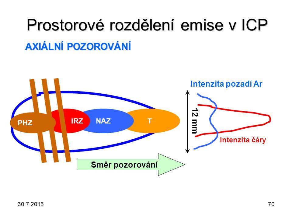 Prostorové rozdělení emise v ICP TNAZ IRZ 12 mm Směr pozorování Intenzita čáry Intenzita pozadí Ar AXIÁLNÍ POZOROVÁNÍ PHZ 30.7.201570