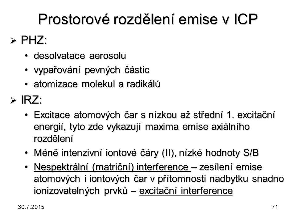 Prostorové rozdělení emise v ICP  PHZ: desolvatace aerosoludesolvatace aerosolu vypařování pevných částicvypařování pevných částic atomizace molekul