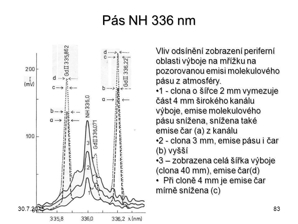 Pás NH 336 nm Vliv odsínění zobrazení periferní oblasti výboje na mřížku na pozorovanou emisi molekulového pásu z atmosféry. 1 - clona o šířce 2 mm vy