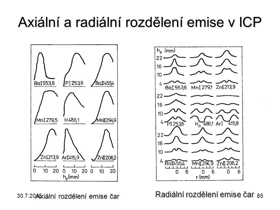 Axiální a radiální rozdělení emise v ICP Axiální rozdělení emise čar Radiální rozdělení emise čar 30.7.201585