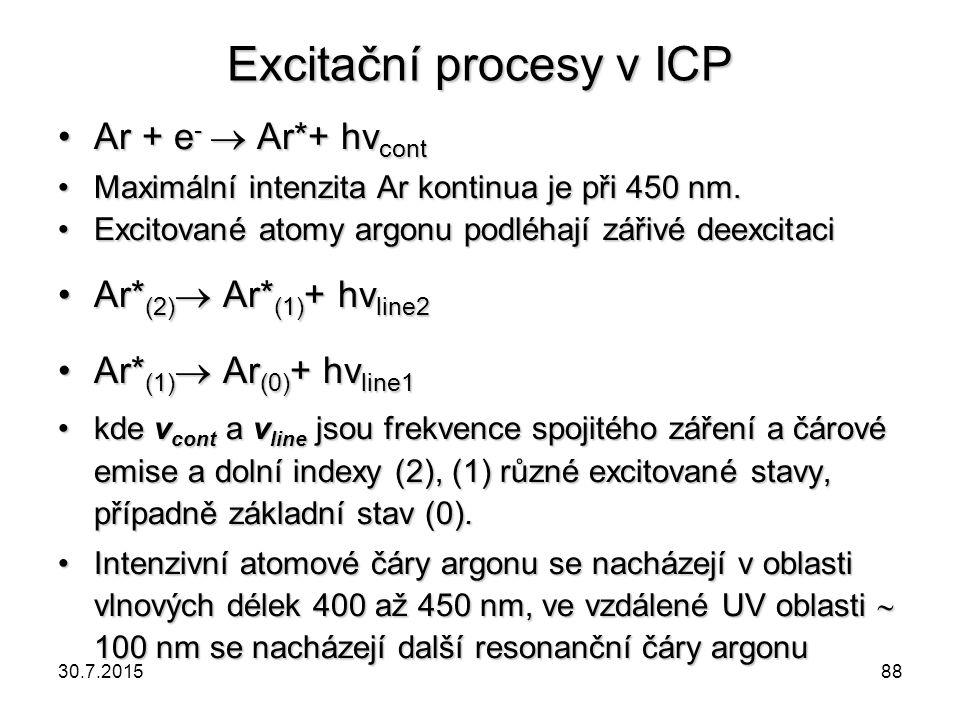 Excitační procesy v ICP Ar + e -  Ar*+ hν contAr + e -  Ar*+ hν cont Maximální intenzita Ar kontinua je při 450 nm.Maximální intenzita Ar kontinua j