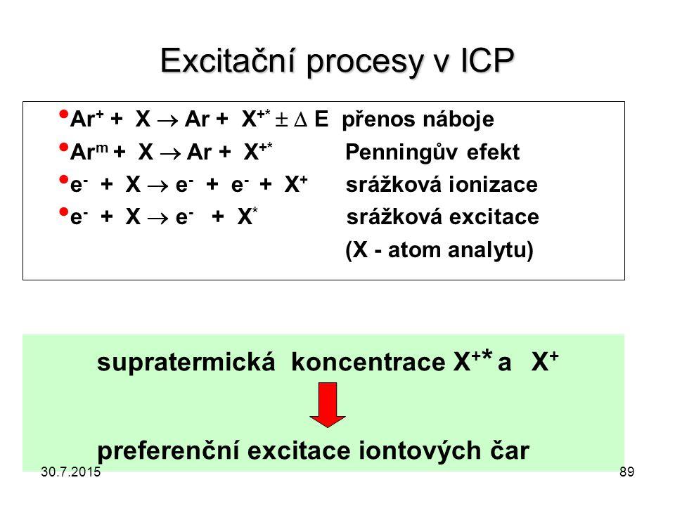 Excitační procesy v ICP Ar + + X  Ar + X +*   E přenos náboje Ar m + X  Ar + X +* Penningův efekt e - + X  e - + e - + X + srážková ionizace e -