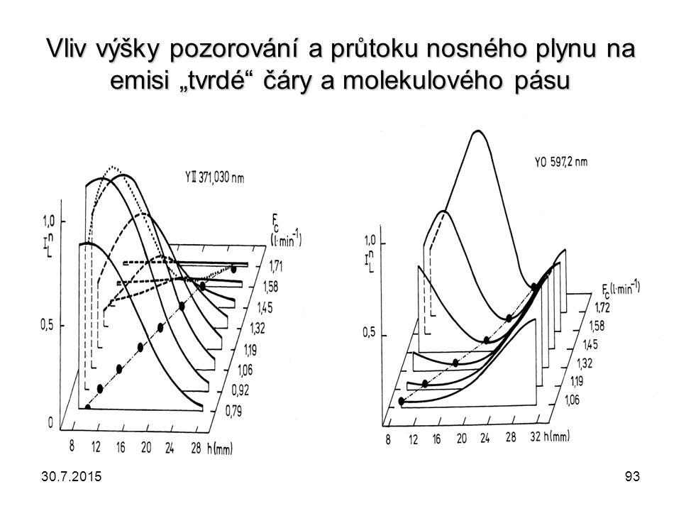 """Vliv výšky pozorování a průtoku nosného plynu na emisi """"tvrdé"""" čáry a molekulového pásu 30.7.201593"""