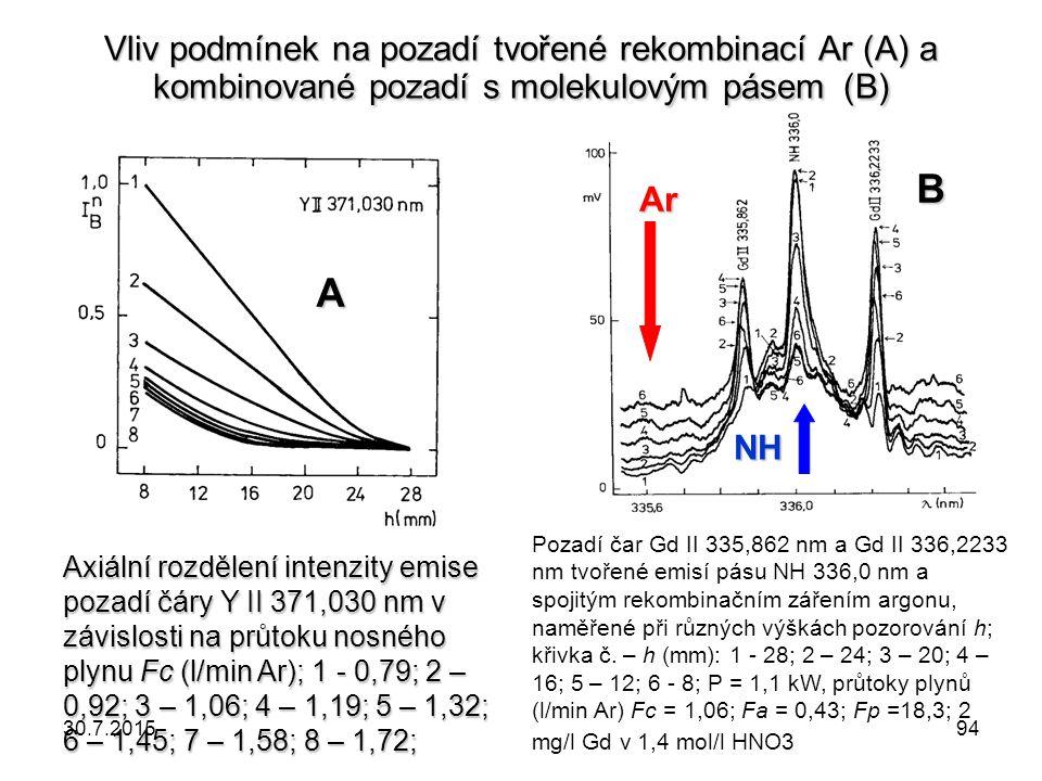 Axiální rozdělení intenzity emise pozadí čáry Y II 371,030 nm v závislosti na průtoku nosného plynu Fc (l/min Ar); 1 - 0,79; 2 – 0,92; 3 – 1,06; 4 – 1