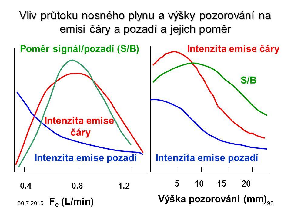 Vliv průtoku nosného plynu a výšky pozorování na emisi čáry a pozadí a jejich poměr 0.4 0.8 1.2 F c (L/min) Intenzita emise čáry Intenzita emise pozad