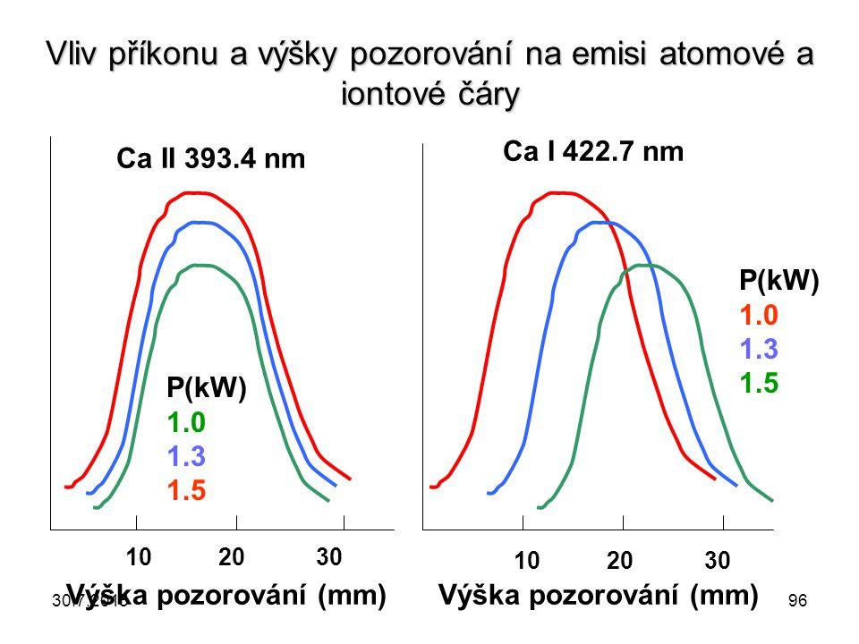 Vliv příkonu a výšky pozorování na emisi atomové a iontové čáry 10 20 30 Výška pozorování (mm) Ca II 393.4 nm P(kW) 1.0 1.3 1.5 Výška pozorování (mm)