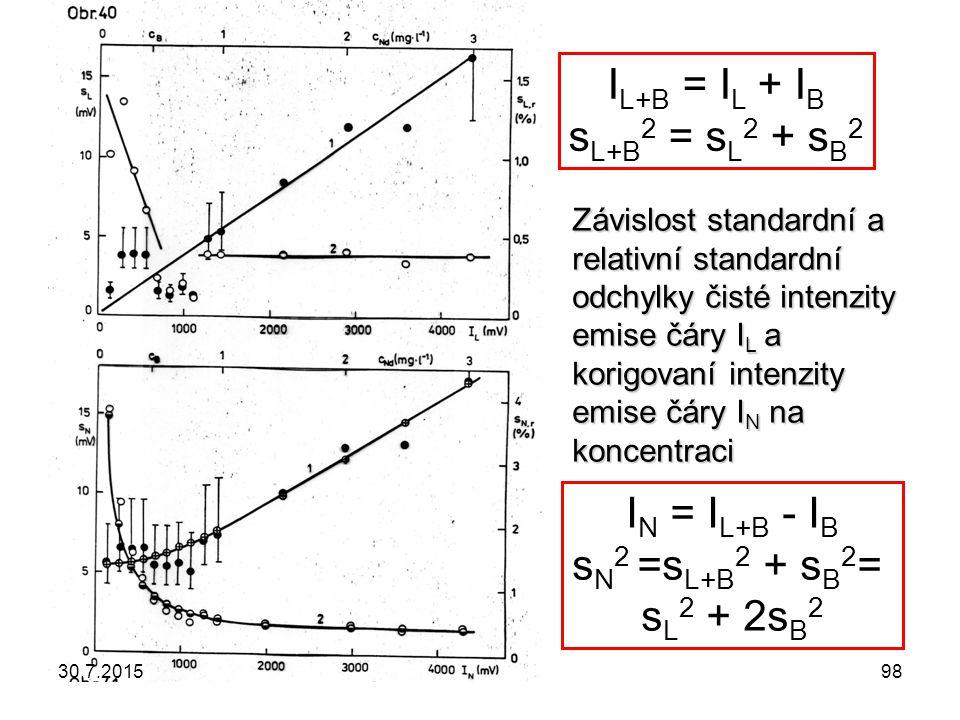 I L+B = I L + I B s L+B 2 = s L 2 + s B 2 I N = I L+B - I B s N 2 =s L+B 2 + s B 2 = s L 2 + 2s B 2 Závislost standardní a relativní standardní odchyl