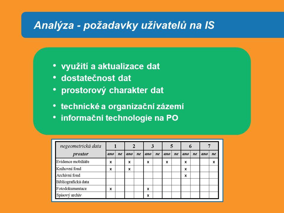 Analýza - požadavky uživatelů na IS využití a aktualizace dat dostatečnost dat prostorový charakter dat technické a organizační zázemí informační technologie na PO