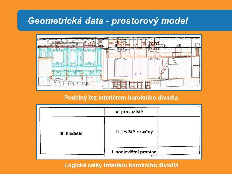 Geometrická data - prostorový model Podélný řez interiérem barokního divadla Logické celky interiéru barokního divadla