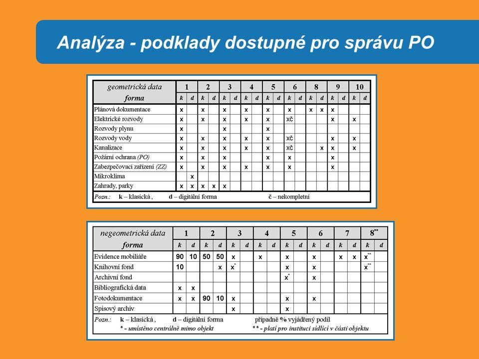 Analýza - podklady dostupné pro správu PO