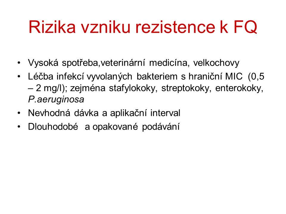 Rizika vzniku rezistence k FQ Vysoká spotřeba,veterinární medicína, velkochovy Léčba infekcí vyvolaných bakteriem s hraniční MIC (0,5 – 2 mg/l); zejmé