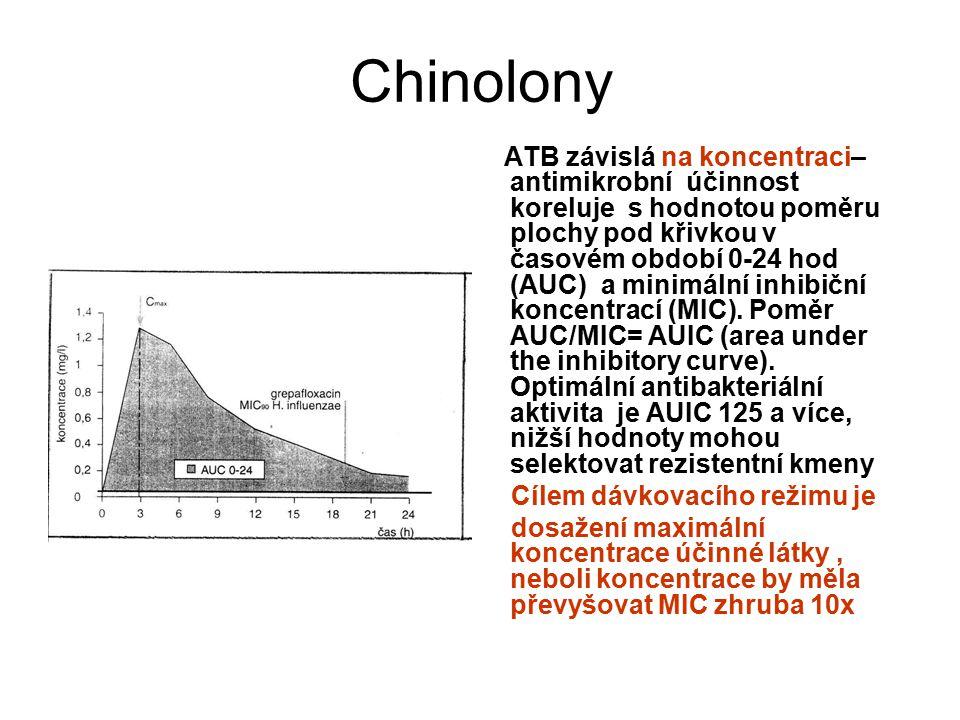 Chinolony ATB závislá na koncentraci– antimikrobní účinnost koreluje s hodnotou poměru plochy pod křivkou v časovém období 0-24 hod (AUC) a minimální