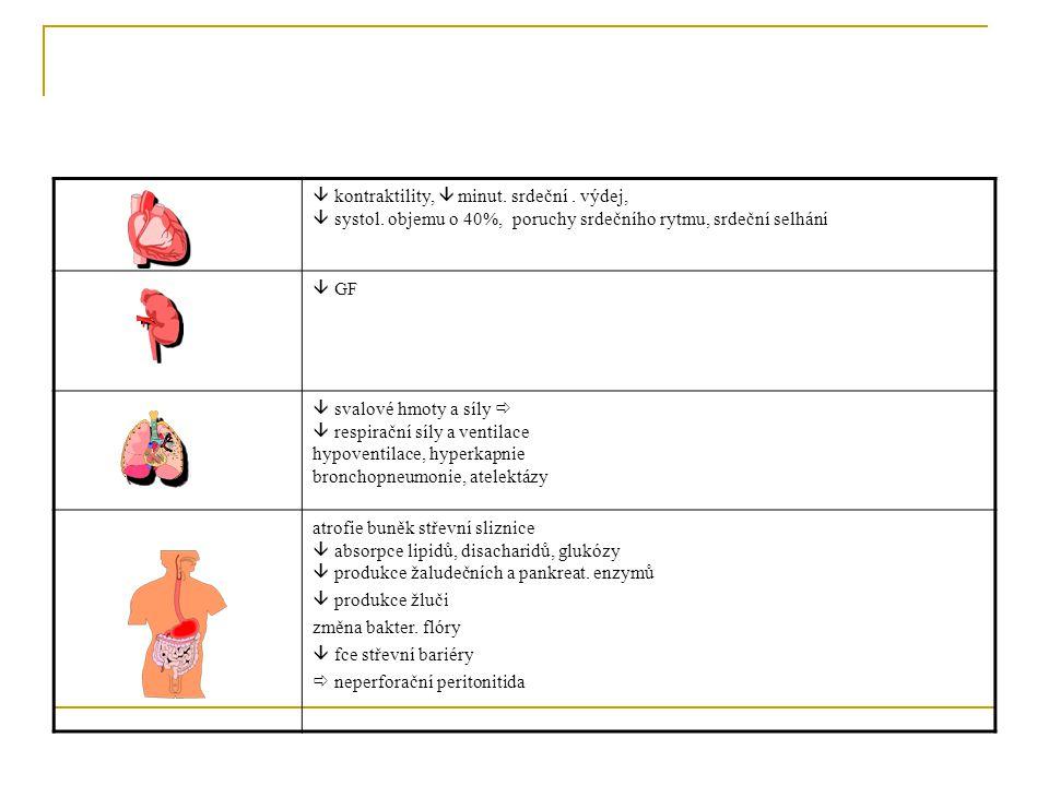  kontraktility,  minut. srdeční. výdej,  systol. objemu o 40%, poruchy srdečního rytmu, srdeční selhání  GF  svalové hmoty a síly   respirační
