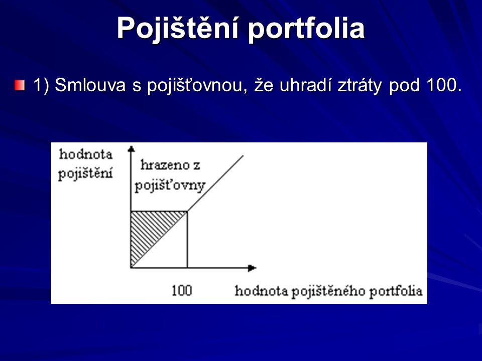 Pojištění portfolia 1) Smlouva s pojišťovnou, že uhradí ztráty pod 100.