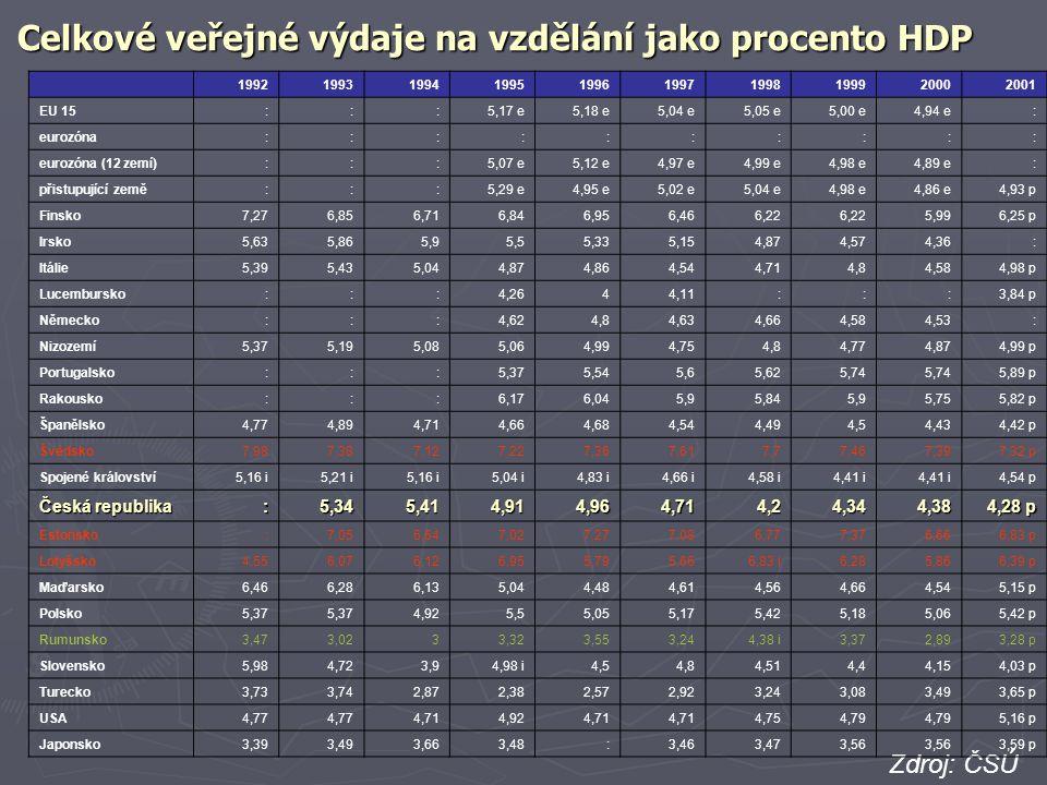 Celkové veřejné výdaje na vzdělání jako procento HDP Zdroj: ČSÚ 1992199319941995199619971998199920002001 EU 15:::5,17 e5,18 e5,04 e5,05 e5,00 e4,94 e: