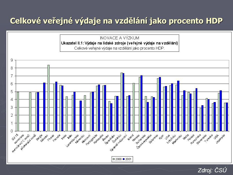 Celkové veřejné výdaje na vzdělání jako procento HDP Zdroj: ČSÚ zdroj: EUROSTAT