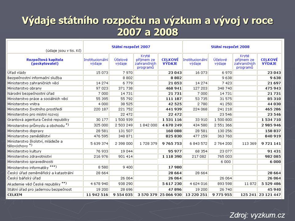 Výdaje státního rozpočtu na výzkum a vývoj v roce 2007 a 2008 Zdroj: vyzkum.cz zdroj: EUROSTAT