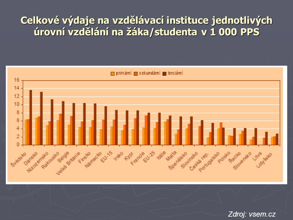 Celkové výdaje na vzdělávací instituce jednotlivých úrovní vzdělání na žáka/studenta v 1 000 PPS Zdroj: vsem.cz zdroj: EUROSTAT