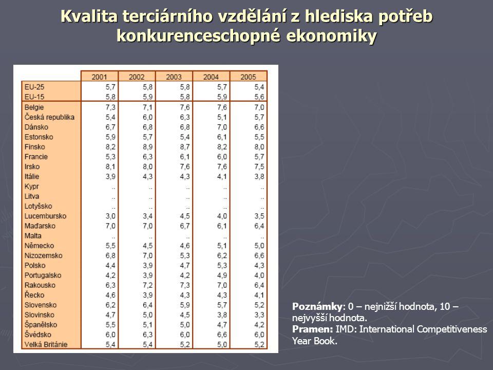 Kvalita terciárního vzdělání z hlediska potřeb konkurenceschopné ekonomiky zdroj: EUROSTAT Poznámky: 0 – nejnižší hodnota, 10 – nejvyšší hodnota. Pram