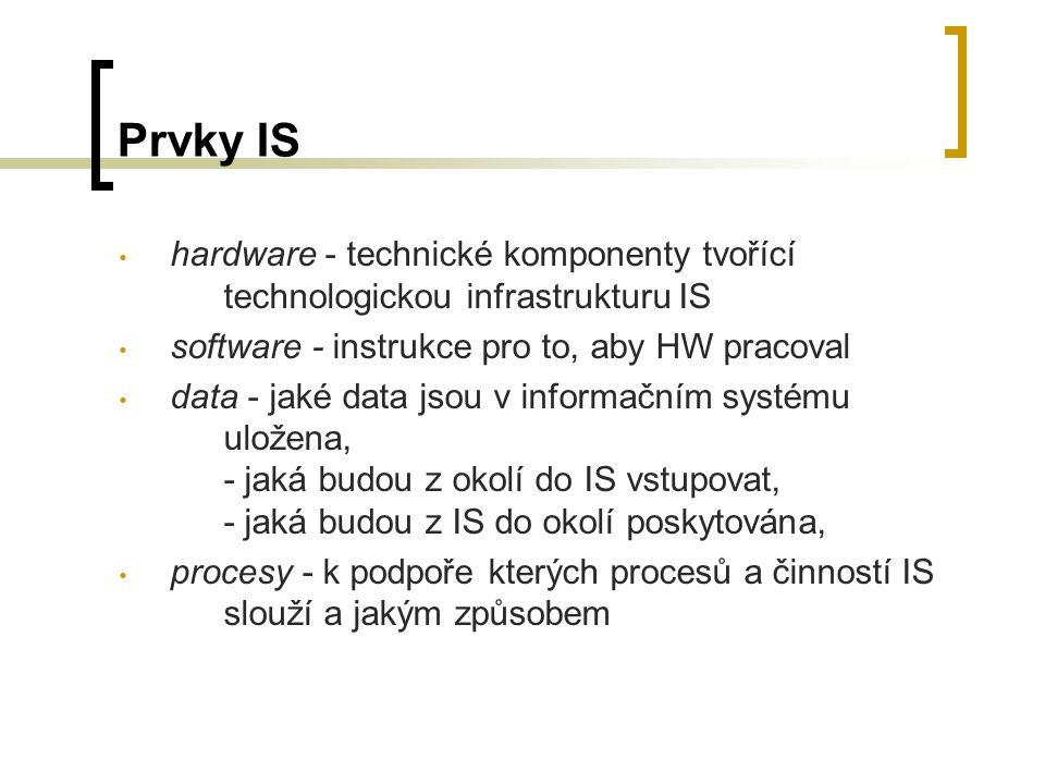 Prvky IS hardware - technické komponenty tvořící technologickou infrastrukturu IS software - instrukce pro to, aby HW pracoval data - jaké data jsou v